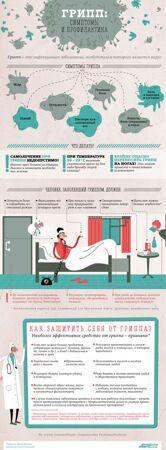 Прил 1. грипп, симптомы, профилактика